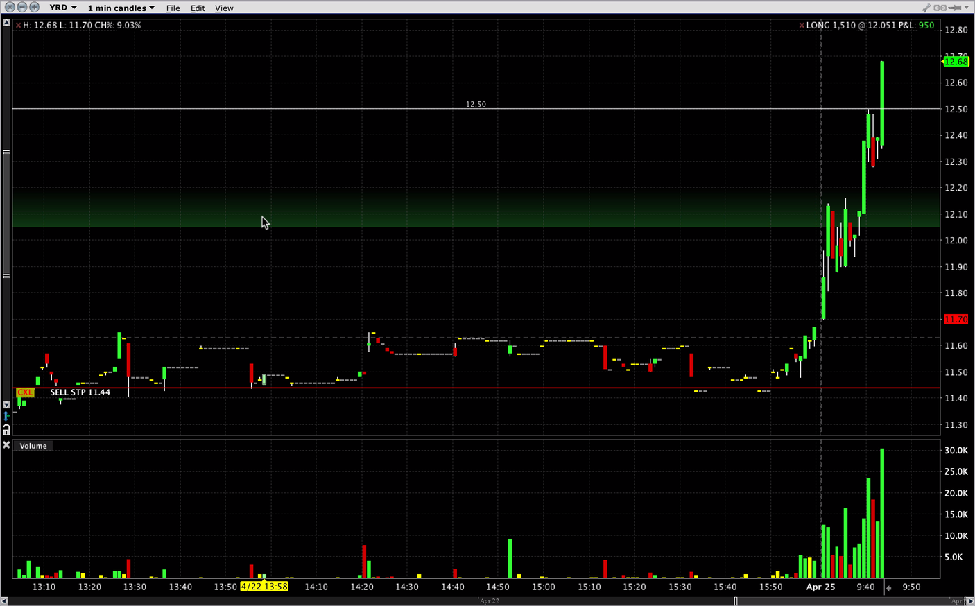 Trading En Vivo $YRD